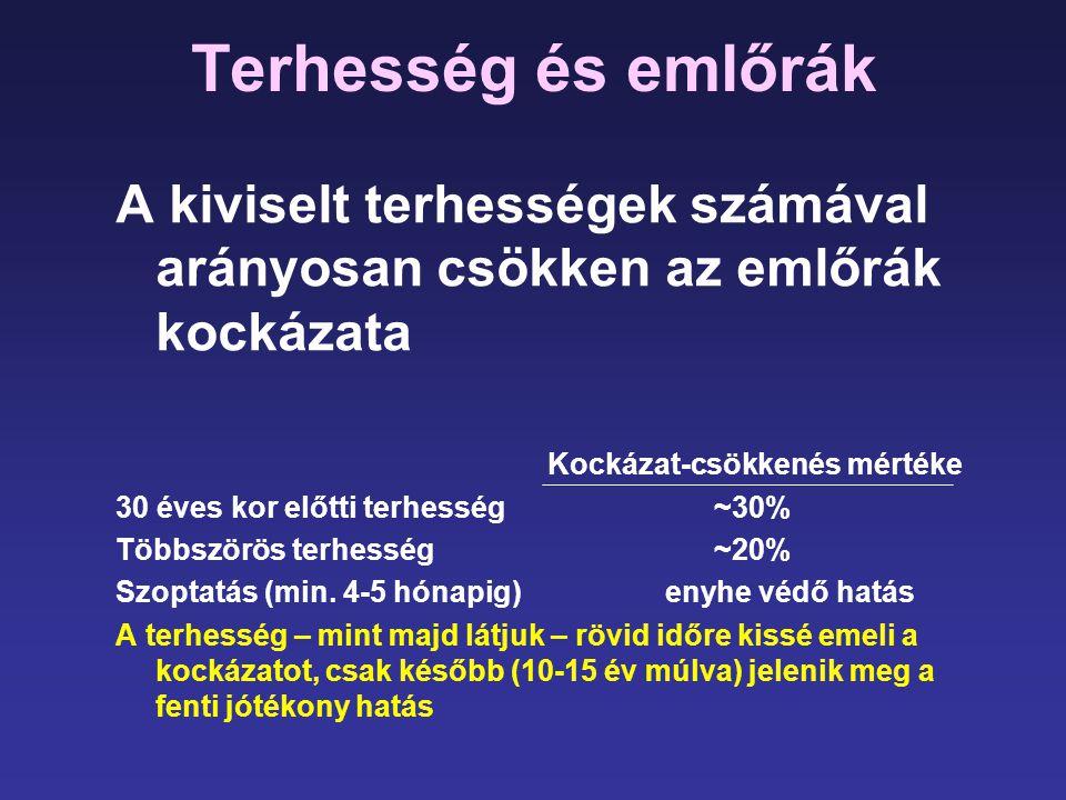premenopauzális hipertónia)