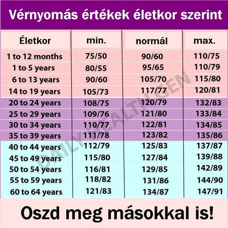 mi az a magas vérnyomás 1)