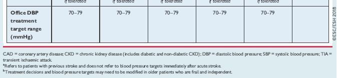 a magas vérnyomás terápiás története)