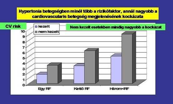 renovaskuláris hipertónia diagnózisának igazolása)