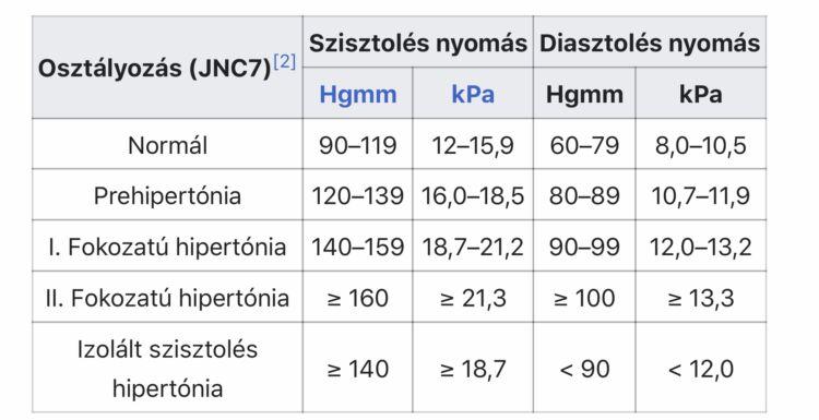 dohány és magas vérnyomás az élet hipertónia kezelésének jegyzetei
