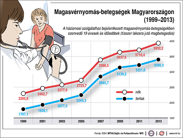 hipertónia nélküli világ a legfontosabb a magas vérnyomás leküzdésében