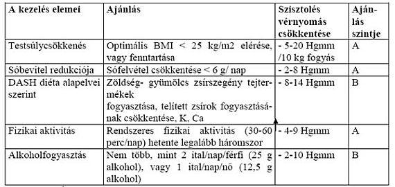 hipertónia érvényességi kategória)