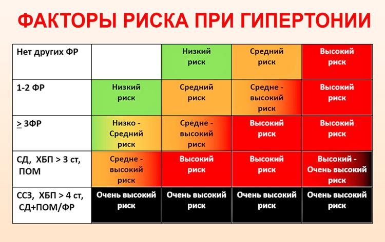 1., 2., 3. és 4. fokú vérnyomás