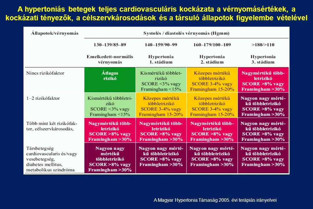 magas vérnyomás kockázati 2 stádium