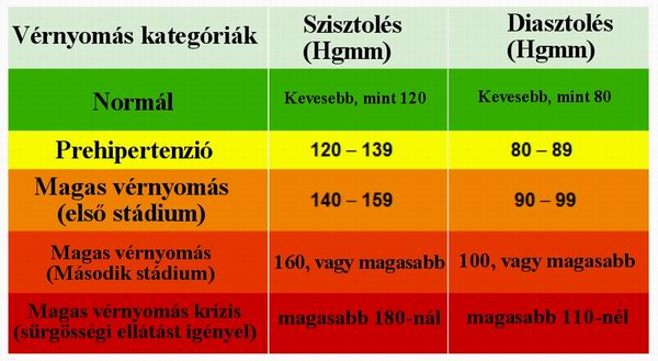 magas vérnyomás vérnyomás magas vérnyomás és érgörcsök