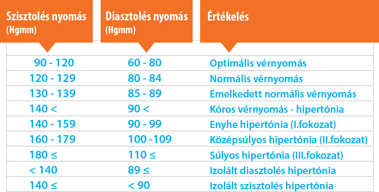 magas vérnyomás vérnyomás