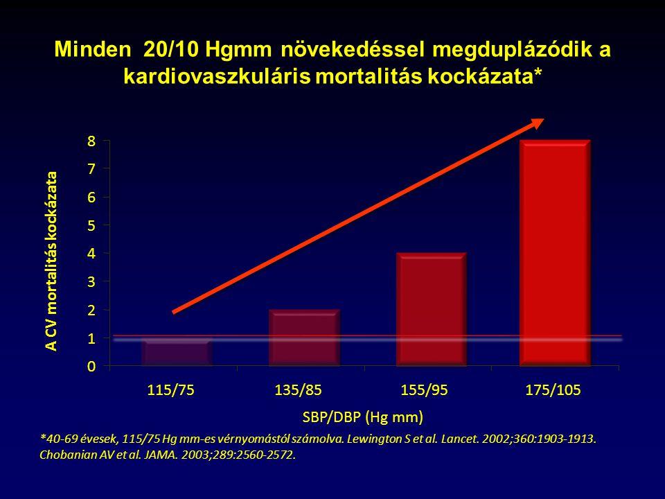 magas vérnyomásból származó aritmia