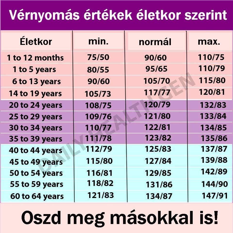 mi a magas vérnyomás index