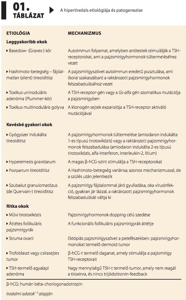 tirotoxikózis és magas vérnyomás)