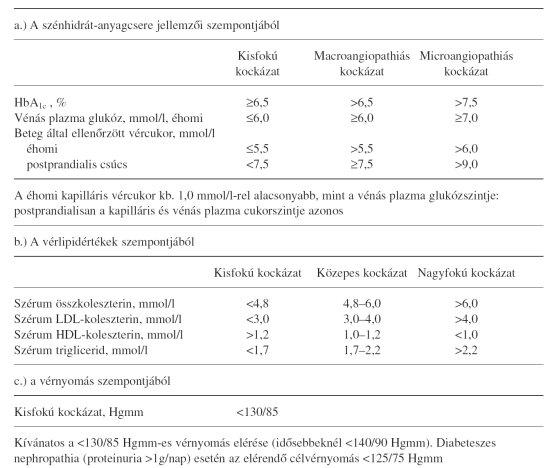 2-es típusú diabetes mellitusban szenvedő magas vérnyomás elleni gyógyszerek)