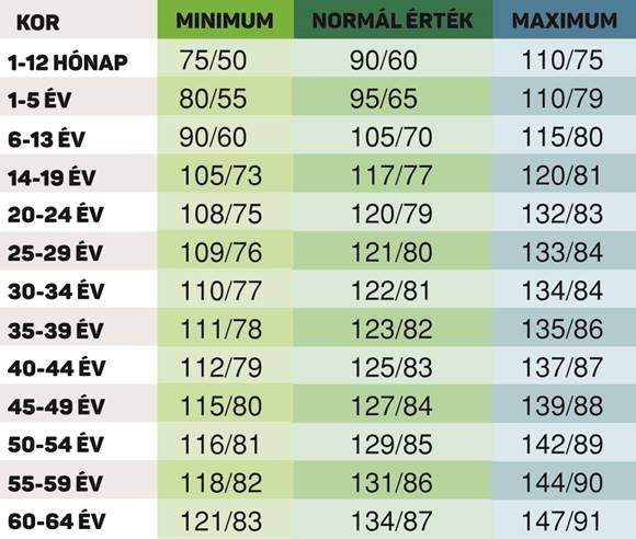 magas vérnyomás és alacsonyabb vérnyomás)