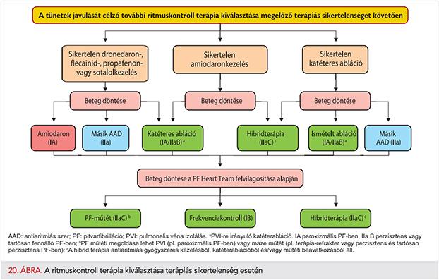 csecsemőmirigy és magas vérnyomás magas vérnyomásból származó atheroclephitis