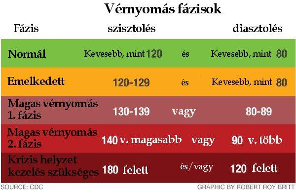magas vérnyomás 160 vagy annál magasabb)