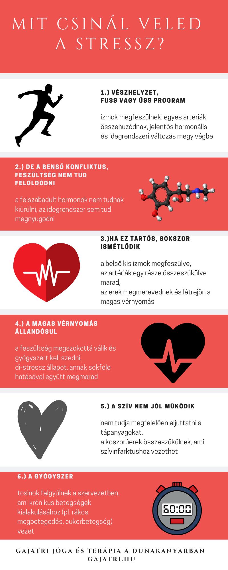 magas vérnyomás és formái)