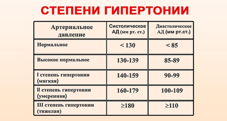 magas vérnyomás 2 fokozat 1 fok