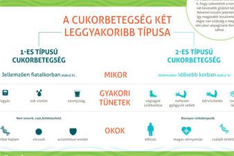 magas vérnyomás 1 típusú cukorbetegeknél)