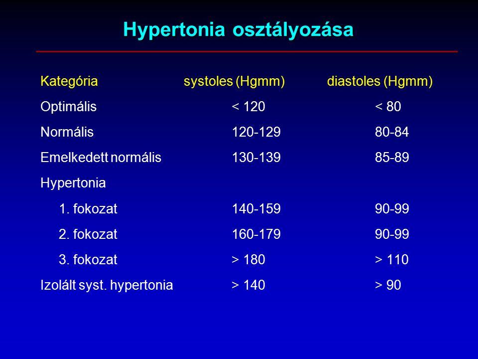 magas vérnyomás 2 fokozat 3 fokozat 4 rokkantság