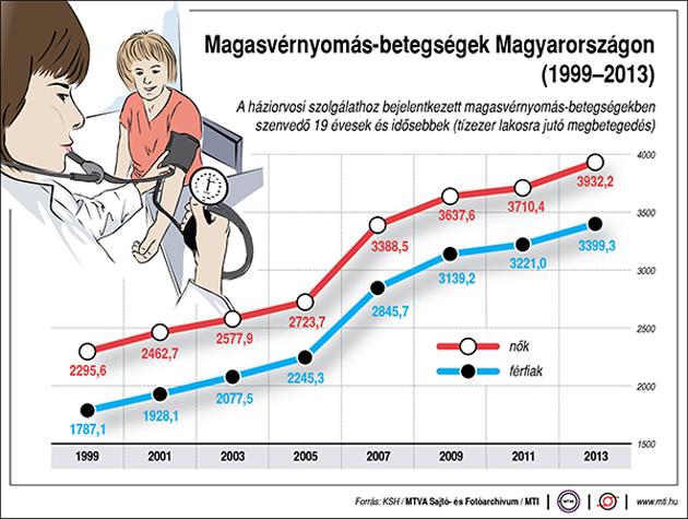 képek a magas vérnyomásról)