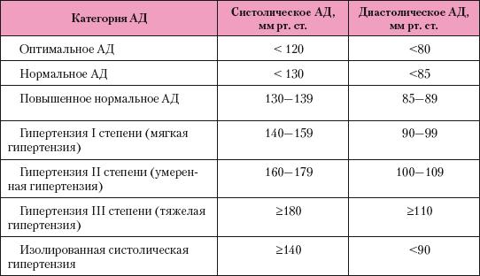 a magas vérnyomás osztályozása fok és kockázat szerint)