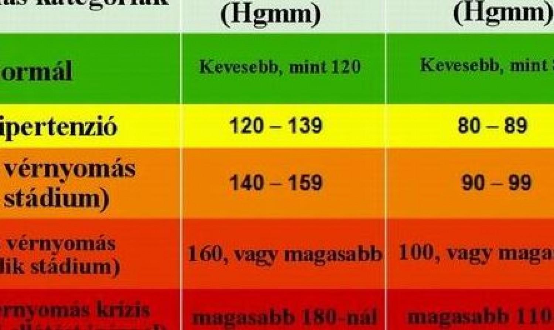 a magas vérnyomás okai táblázat magas vérnyomás és vér köhögéskor