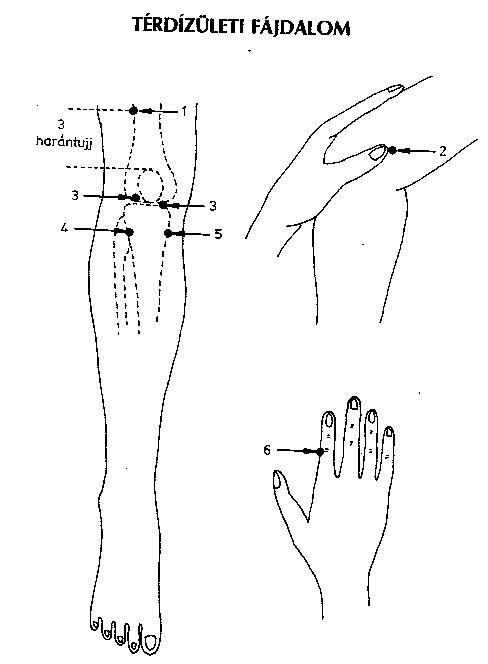 pontok az emberi testen magas vérnyomásban