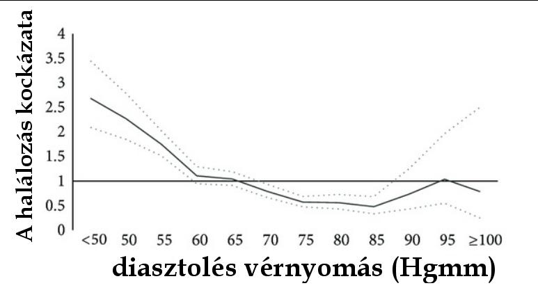 magas vérnyomás nyomás grafikon)