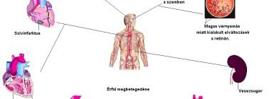 mik lehetnek a magas vérnyomás következményei magas vérnyomás és csengés a fejben