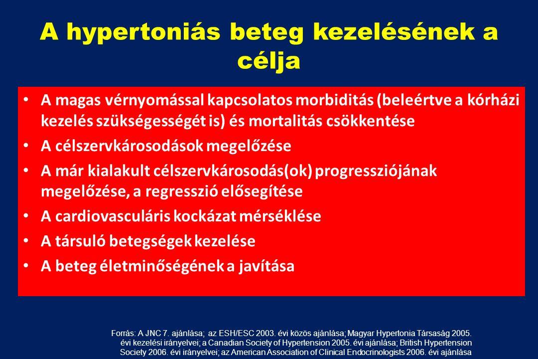 magas vérnyomás morbiditás