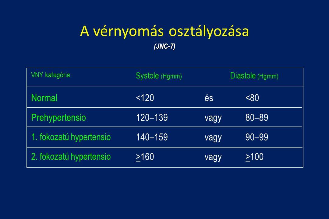 magas vérnyomás 2 stádiumú 3 fokozatú kezelés)