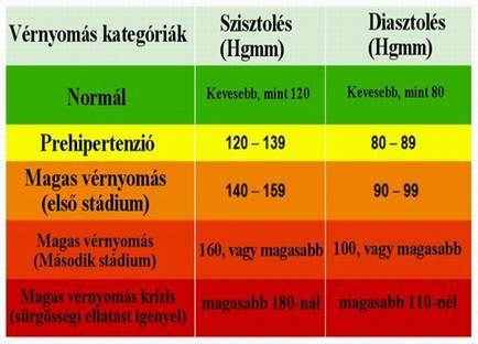 a magas vérnyomás mértéke és a stádium kockázata)