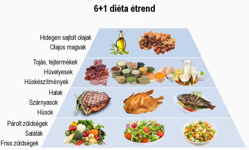 diéta magas vérnyomás esetén 10 menüvel