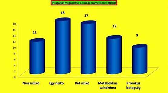OTSZ Online - Az ételcsomagoló műanyagok magas vérnyomást okozhatnak