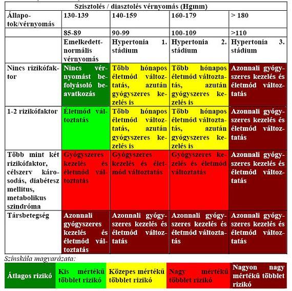 a magas vérnyomás 3 stádiumában a 4 veszélyeztetettség áll fenn