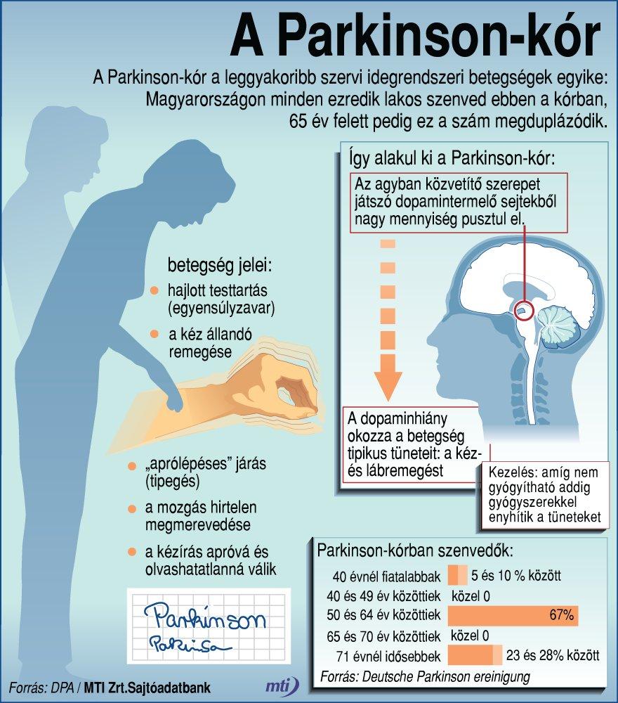 magas vérnyomás kezelése Parkinson-kórban