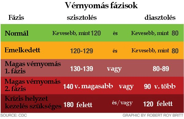 fokozatú magas vérnyomás az)