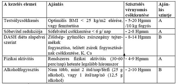 klinikai feladat hipertónia