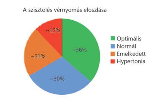 magas vérnyomás vagy magas vérnyomásos krízis rohama aki magas vérnyomásban szolgált