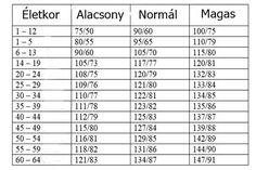 magas vérnyomás elleni gyógyszerek táblázata)